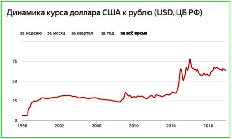 Кредит в иностранной валюте - динамика курса доллара